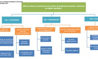 Schéma du plan d'actions professionnalisation eTourisme 2012