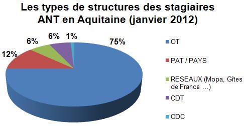 types_de_structures_ant_aquitaine__janvier_2012_.png