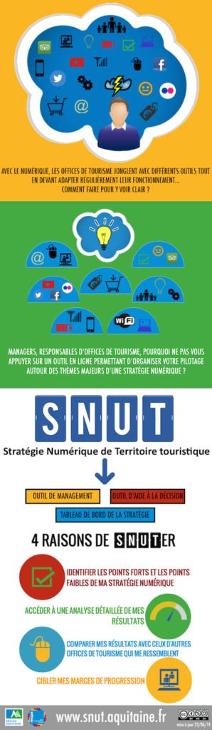 Infographie SNUT Aquitaine MOPA