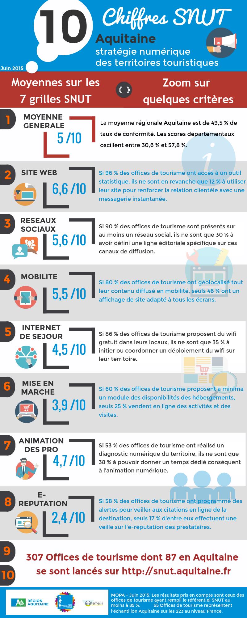 10 chiffres clés du SNUT en Aquitaine juin 2015 mopa