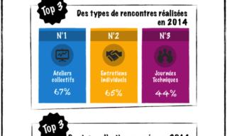 Infographie du réseau ANT et baromètre des actions Aquitaine 2014-2015