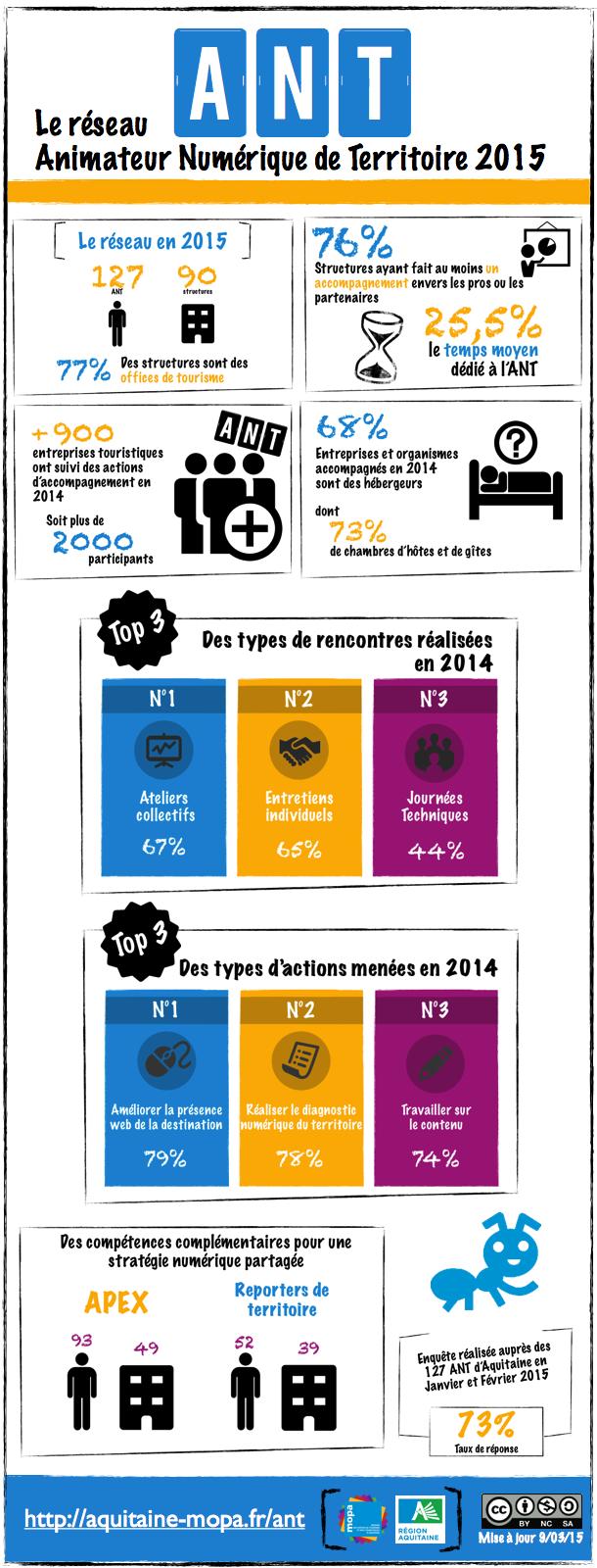 Infographie animation numérique Aquitaine MOPA 2015