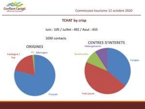 Bilan quantitatif Chat en ligne Conflent Canigo