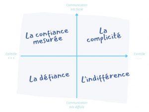 matrice engagement relation directeur.ice elu.e